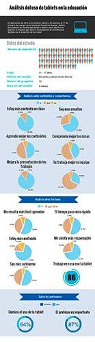infografía estudio de las tablets en el aula