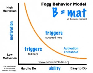 modelo de fogg