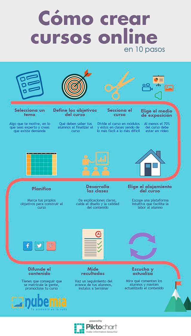 pasos para crear cursos online